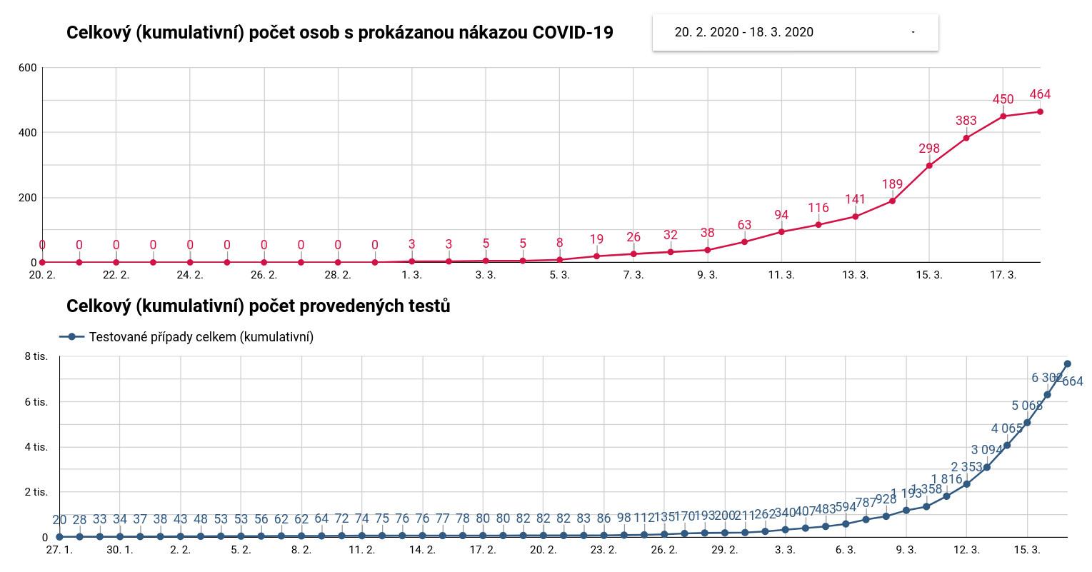infekce ČR 18.3.
